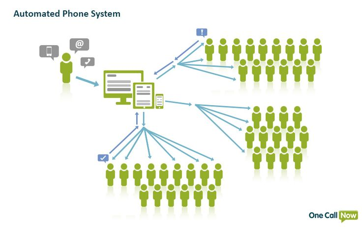 Automated Phone Call System – One Call Now #automated #dialing #system http://georgia.remmont.com/automated-phone-call-system-one-call-now-automated-dialing-system/  # Automated Phone Call System What is an Automated Phone Call System, Dialer, or Calling Service? An automated phone system is any telephone system that interacts with callers without input from a human other than the recipient. One Call Now provides an outbound automated phone system that places calls and delivers the message…