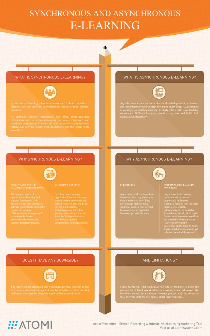 Synchronous and Asynchronous eLearning Infographic - http://elearninginfographics.com/synchronous-asynchronous-elearning-infographic/