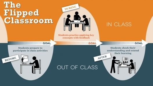 """""""Flipped Classrooms"""" o cómo darle la vuelta a las clases"""