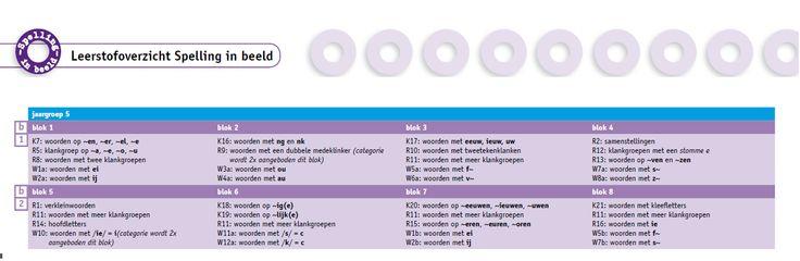 Categoriekaarten per leerjaar - groep 5