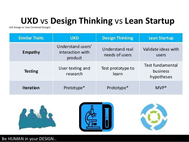 12 best design thinking and lean startup images on for Waterfall vs design thinking