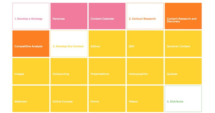 Content Marketing Stack – A curated directory of content marketing resources & tutorial