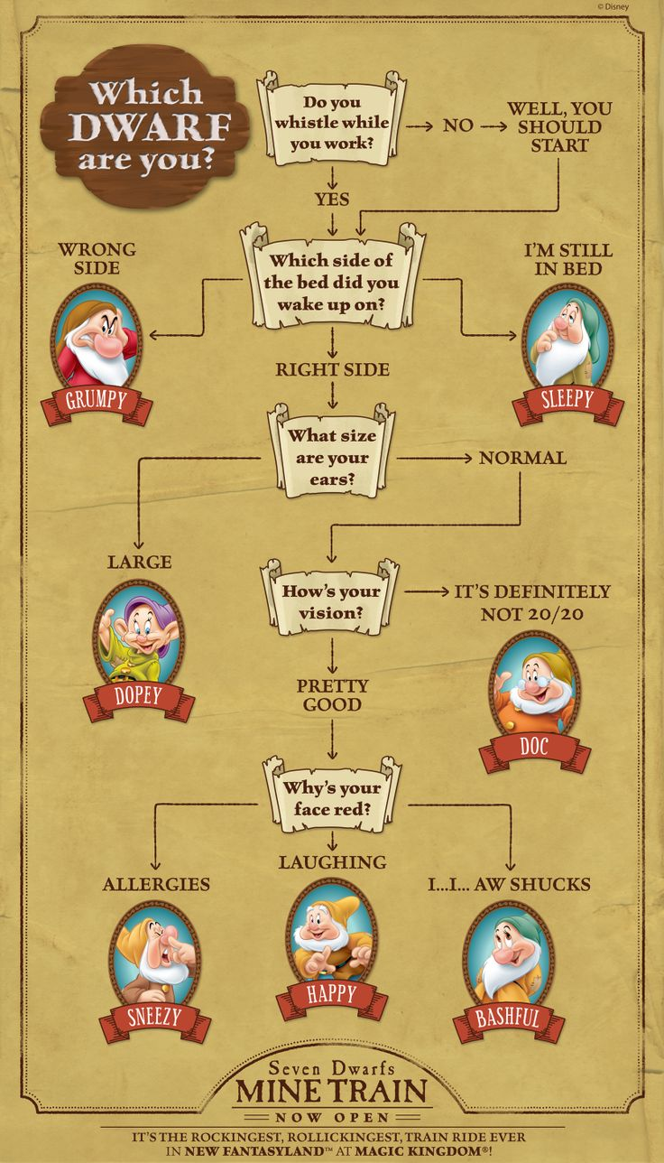 7 dwarfs names in order - Which Dwarf Are You I Got Happy