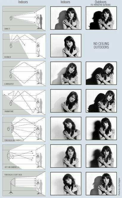Using Flash in Photography | Photograpy | Pinterest | Photography, Light photography and Photography Tips