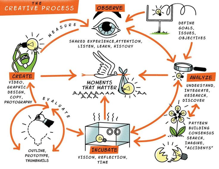 #infografica Un grafico creativo che illustra un processo creativo http://www.pinterest.com/pin/431571576765797960/… #startup #creativechart pic.twitter.com/JoKbYsOVmI