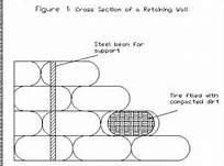 how to build a tyre wall
