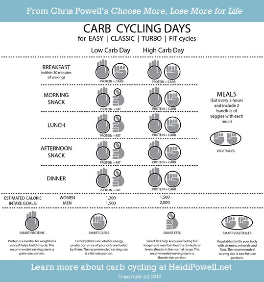 Learn more about carb cycling at http://heidipowell.net/2713/carb-cycling-101/