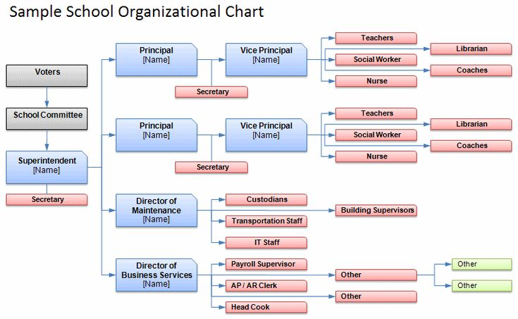 seven elements of police organizational structure Seven elements of police organizational structure a new kind of structure case study question 1: describe and evaluate what pfizer is doing pfizer is the world's largest research -based.