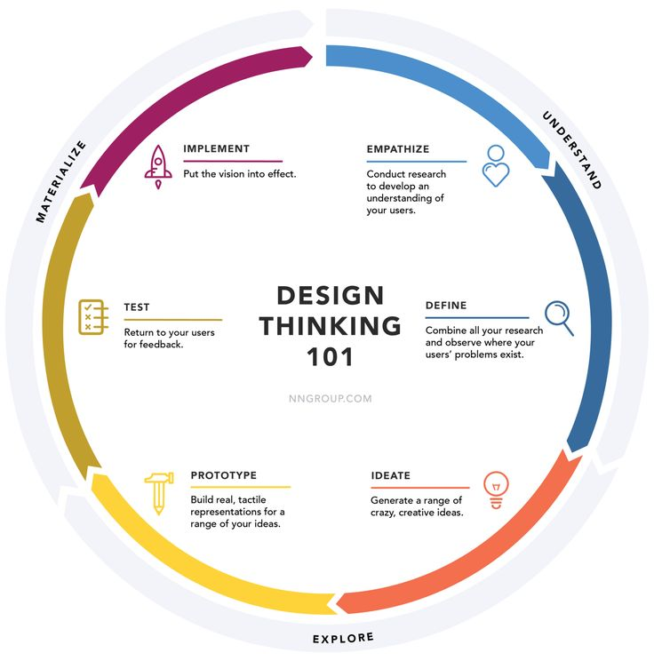Lovely Design Thinking Process Quelle Design Thinking Nielson Norman Group