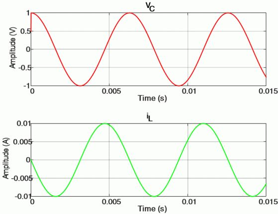 """This article talks about """"How to calculate Voltage across the capacitor and current through the Inductor in LC Circuit"""" using MATLAB code. Very Simple and Easy to Understand Approach."""