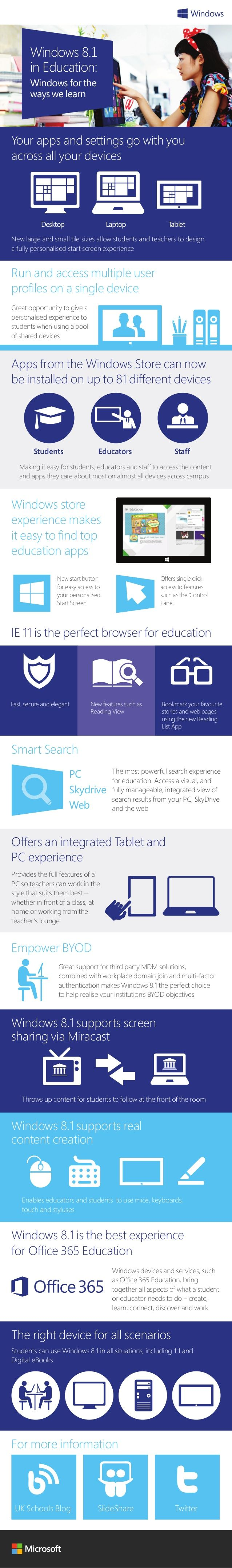 Windows 8.1 in Education: Windows for the ways we learn (Infographic)