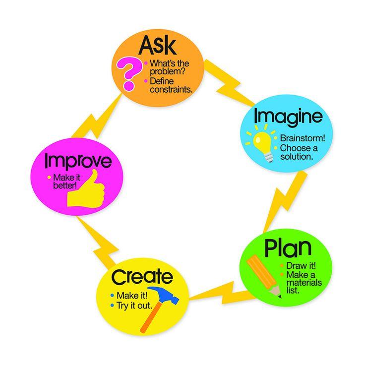 Classroom Design Process ~ Best classroom stem images on pinterest