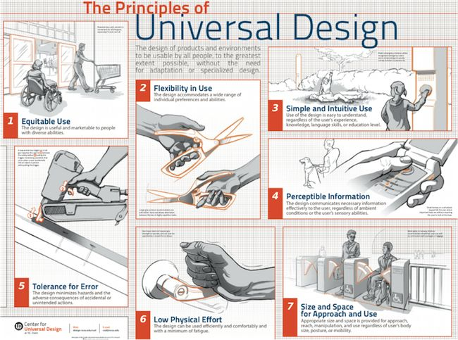7 Principles Of Universal Design 1 Equitable Use 2 Flexibility In Use 3 Simple And Intuitive