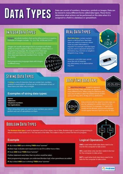 Data Types Poster