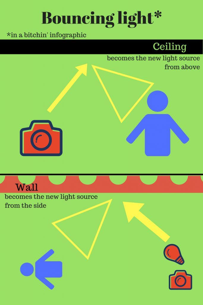 Bouncing Light for Photography and Video
