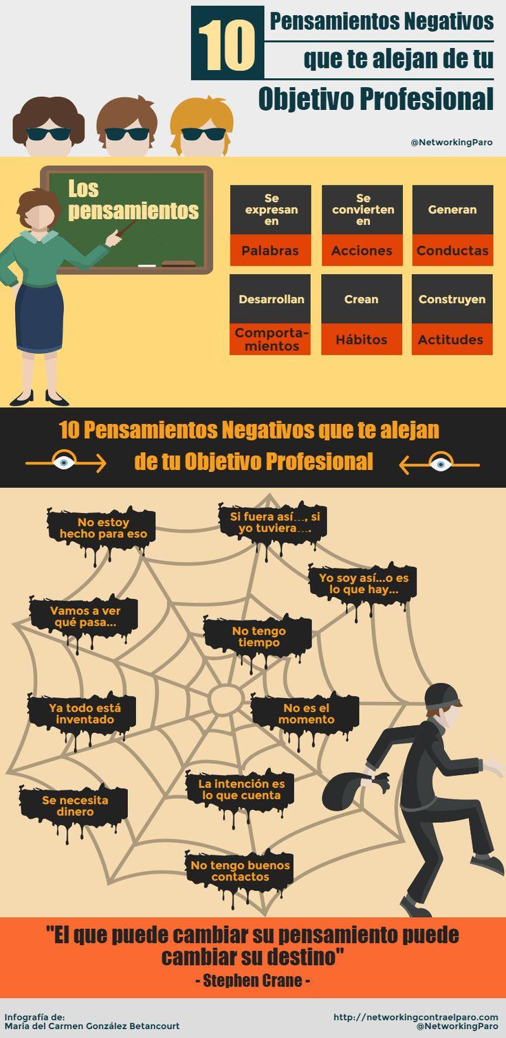 Hola: Una infografía con 10 Pensamientos Negativos que te alejan de tu Meta Profesional. Vía Un saludo