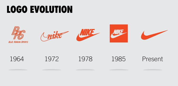 """History of the NIke logo: The Nike """"Swoosh"""" is a corporate trademark created in 1971 by Carolyn Davidson, while she was a graphic design student at Portland State University."""