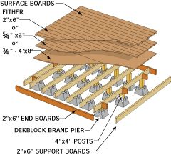 Shed foundation diy pinterest for Types of shed foundations