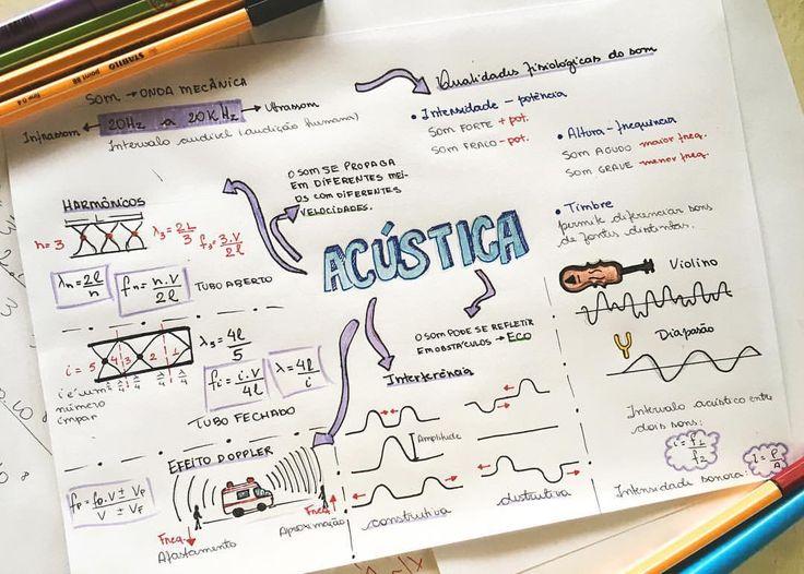 Acústica - Física  - - #ResumoGE @guiadoestudante
