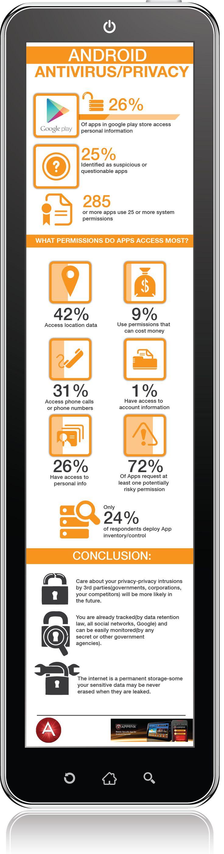 http://www.clasesdeperiodismo.com/2014/08/12/infografia-las-aplicaciones-y-sus-riesgos-en-android/ #android