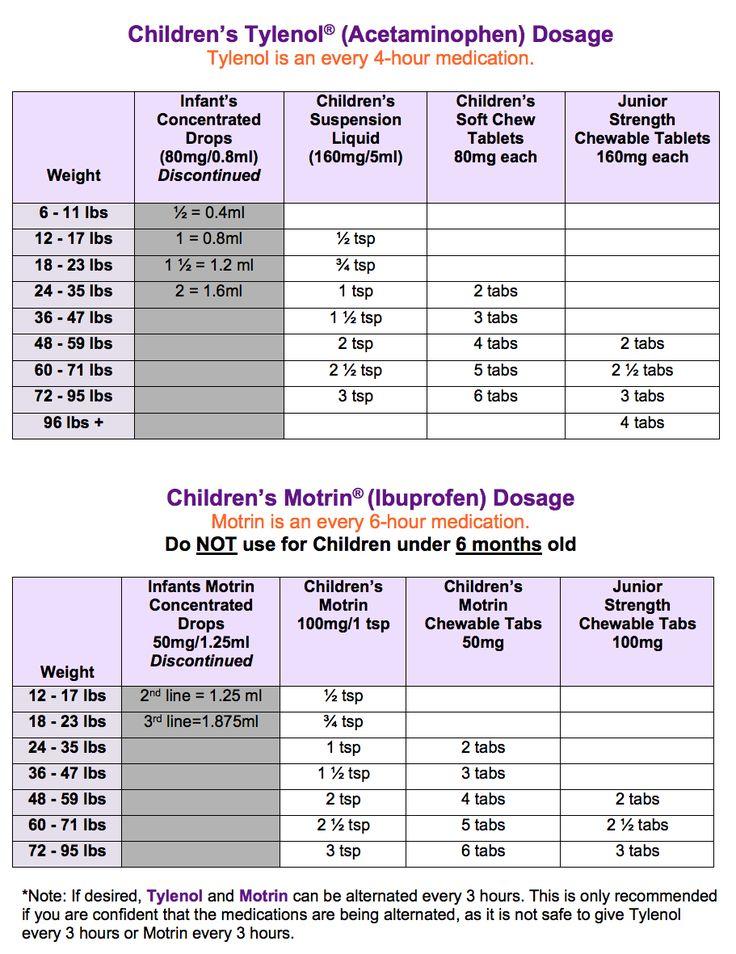 tylenol and motrin dosage chart