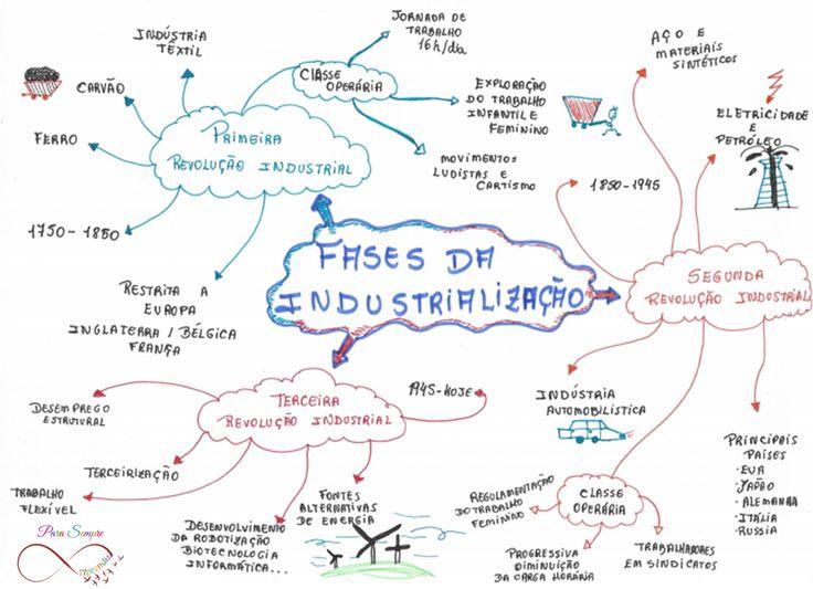 Resultado de imagem para mapas mental de liteatura