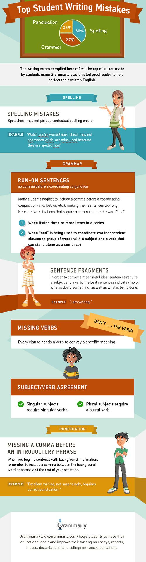 best images about essay anchor charts writing top student writing mistakes infographic spelling punctuation grammar