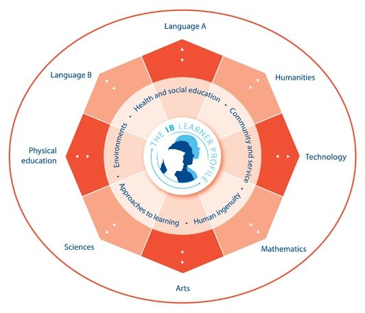 Dubai International Academy, example of a Scope and Sequence for PE