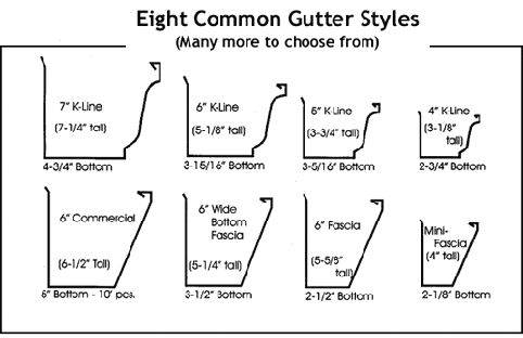 Different Gutter Styles and size Rain Gutters ...