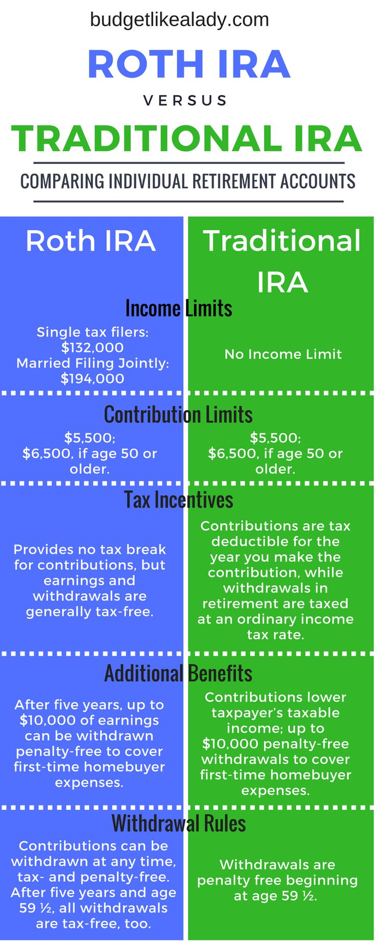Roth vs Traditional IRA Comparison