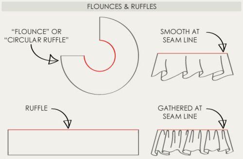 Flounces and Ruffles   The Cutting Class.