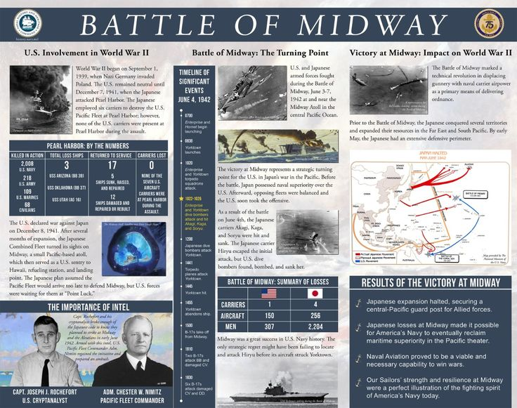 Battle of Midway desktop infographic (US Naval History & Heritage Command)