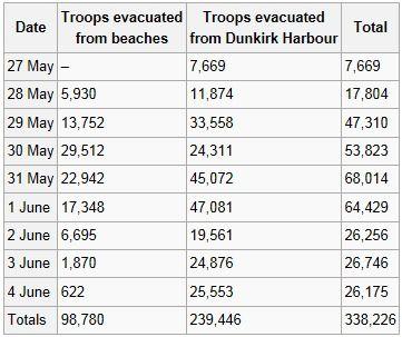 World War 2 Timeline By Jeffrey Drabinasty | Preceden