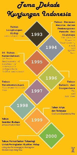 Tema Dekade Kunjungan Indonesia/ Theme of Indonesia Visit Year. http://theorama.id/blog/pariwisata-sejarah-2-of-3/