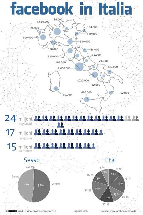 Facebook in Italia: 24 milioni al mese, 17 milioni al giorno, 15 da mobile