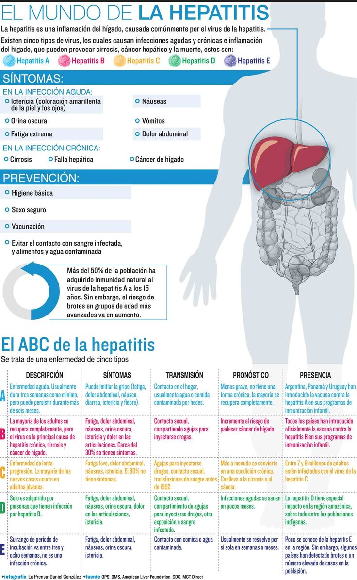 El Día Mundial de la Hepatitis es un evento anual que se celebra el 28 de julio y que da visibilidad a nivel internacional a los grupos de pacientes y las personas que viven con hepatitis viral. Es una oportunidad para acrecentar la sensibilización e influir en un cambio real en la prevención de la enfermedad y el acceso a las pruebas y el tratamiento.