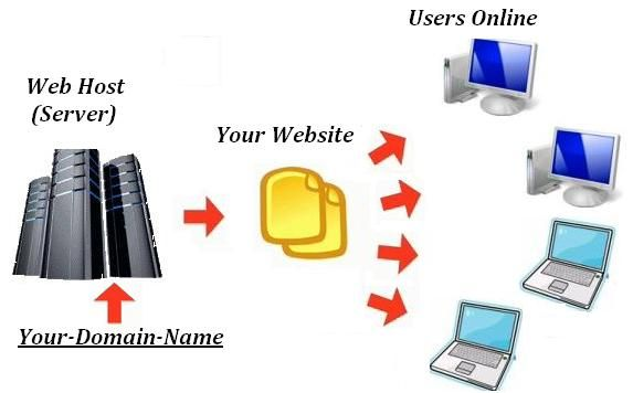 http://mytestsite2.com/ is providing you great web hosting services. choose plan that suits you best and shine on internet.