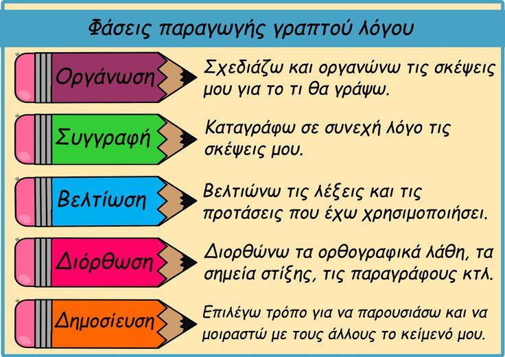 Αφίσα για τις φάσεις παραγωγής γραπτού λόγου.
