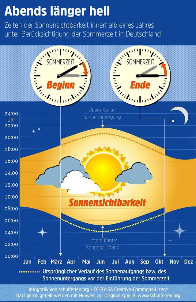 Zeitumstellung 2016, 2017, 2018 Sommerzeit, Winterzeit