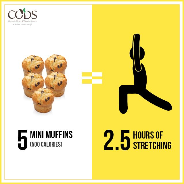 Get this food and workout equation.  5 mini muffins = 2.5 hours of stretching. So if you have sinned this weekend, here's what you can do!   #Nutrition #CODS #Diet