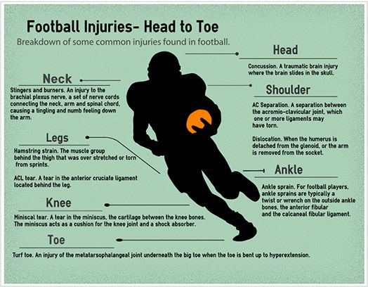 Football injuries | Health & Body-Related Infographics ...