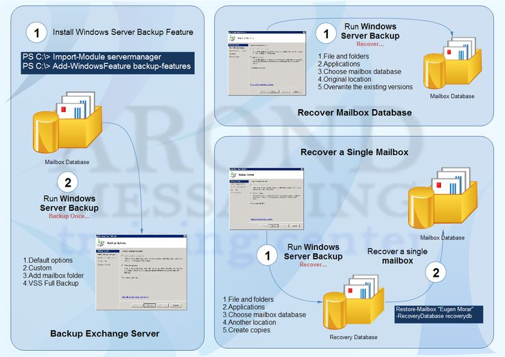 backup & restore in exchange 2010