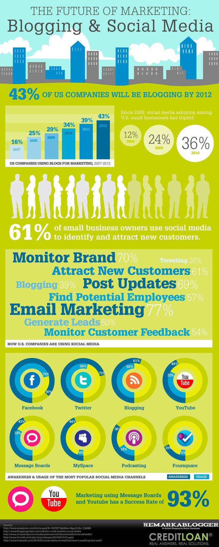 2012 Future Of Marketing Blogging and Social Media #Infographic #SocialMedia