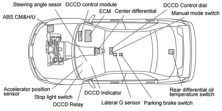 DCCD: For balancing between the vehicle turning