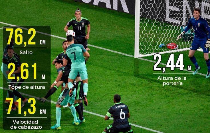 Cristiano Ronaldo Histórico 2016  Semifinal EuroCopa Portugal vs Gales. Maximo Goleador de Europa 🇵🇹⚽️👏🏻