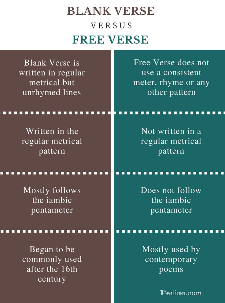 What is the Difference Between Blank Verse and Free Verse? Blank Verse does not follow iambic pentameter but Free Verse mostly follows iambic pentameter.