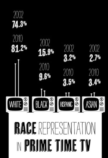 representation of race in cinema Race and racisms: a critical approach, brief edition  roles for actors in films  released in 2014 and prime-time first run television series were.