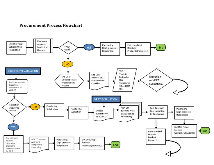 12 awesome procurement process flow chart template images chart12 awesome procurement process flow chart template images chart proceso