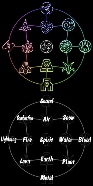 An interesting bending chart showing the interconnectedness of the 4 elements. The flow of this is very alchemical in nature.