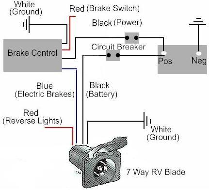 Semi Trailer Wiring Harness Diagram Trailer Wiring On Electric Trailer Brake Controller Wiring